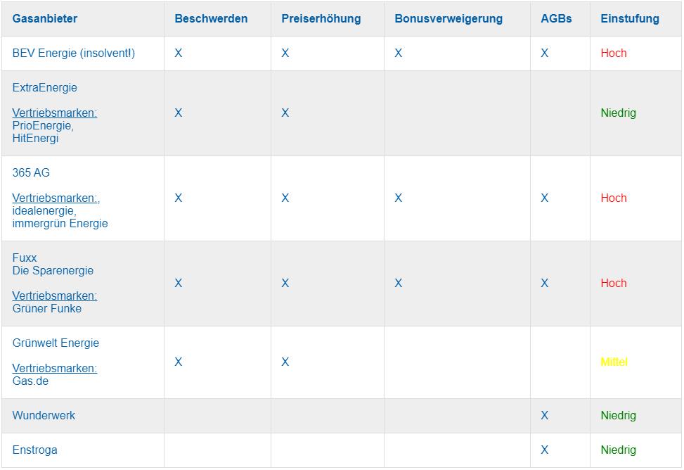 gasanbieter-tabelle1
