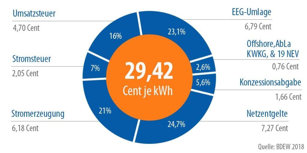 Überblick Strompreis Zusammensetzung im Stromvergleich